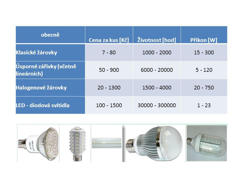 obecně Cena za kus [Kč] Životnost [hod] Příkon [W] Klasické žárovky. 7 - 80. 1000 - 2000. 15 - 300.